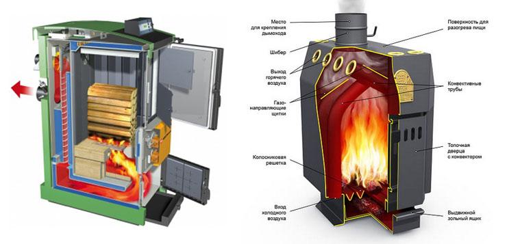 Котёл отопления на твёрдом топливе для дома своими руками 75