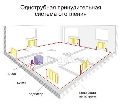 монтаж систем отопления в